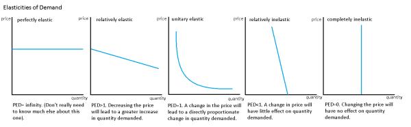 Economy Pitara